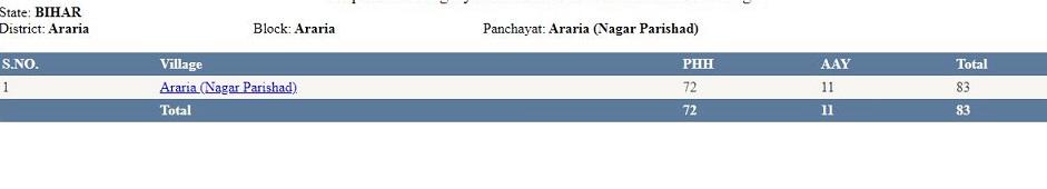 ihar ration card list 2021 in hindi
