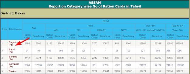 Online Assam Ration Card List 2020 – असम राशन कार्ड लिस्ट में नाम कैसे देखें?