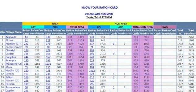 Goa Ration Card List New