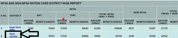 Meghalaye Ration card List 2021